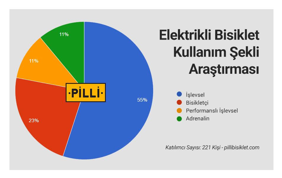 turkiye-elektrikli-bisiklet-kullanim-sekli-beklentisi-arastirmasi-2017-aralik